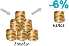 Курсы по бухгалтерскому учету УСН